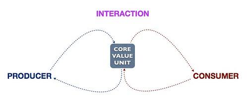 تعامل محوری (Core-Interaction) در پلتفرم
